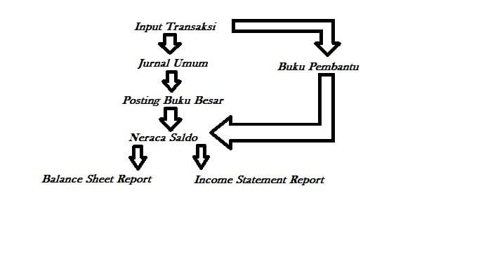 Siklus Akuntansi Konvensional